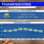 Dry Thanksgiving; Bright first half of the weekend
